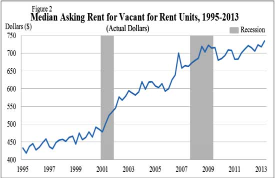 median rent