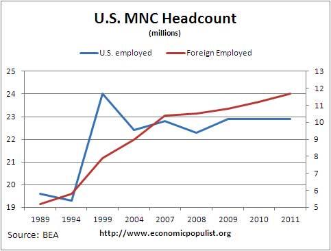 mnc head count