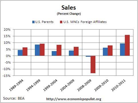 mnc percent change sales 2011