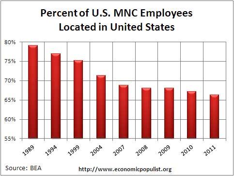 mnc us head cnt percent 2011
