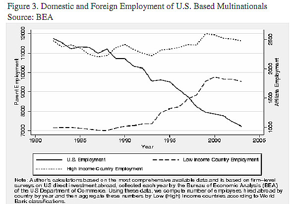 offshore outsourcing U.S. employment
