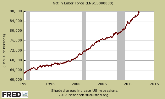 not in labor force 03/12