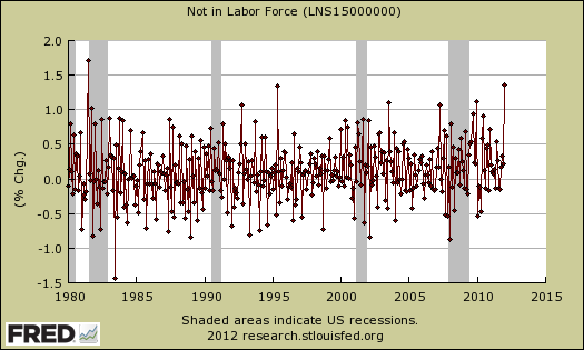 not in labor force chg percent month