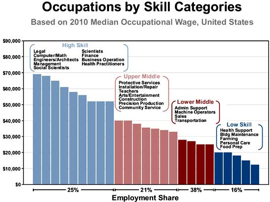occupation salaries