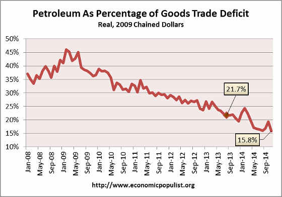 petroleum trade deficit  2014