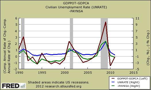 okun gdp vs. unemployment rate, potential gdp