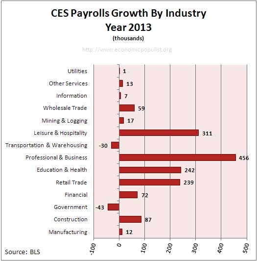 Employment payrolls growth since start of January 2013, up to August