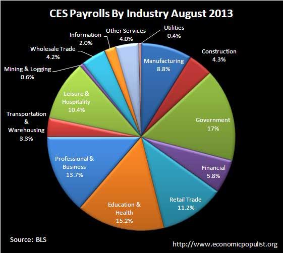 BLS CES Employment payrolls August 2013 pie chart