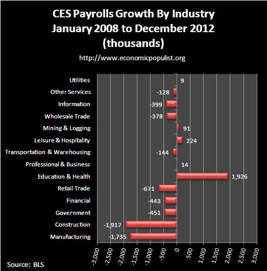 ces jobs by industry 12-12 payroll growth since recession