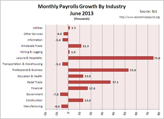 employment gains June 2013