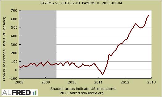 payrolls difference dec 2012 - jan 2013