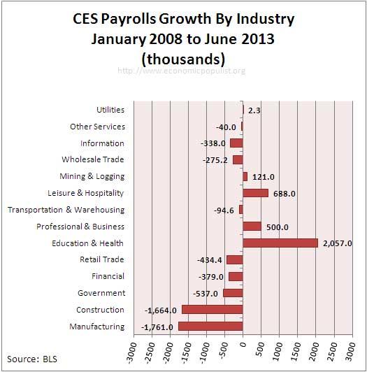 payrolls growth since recession