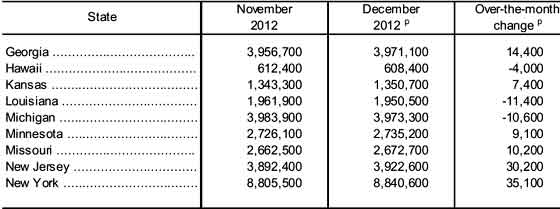 payrolls  state 12/12 table significant change