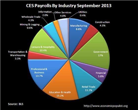 BLS CES Employment payrolls September 2013 pie chart