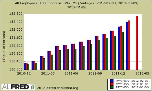 payrolls revision 2012