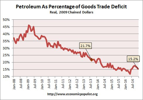 petroleum trade deficit  December 2016