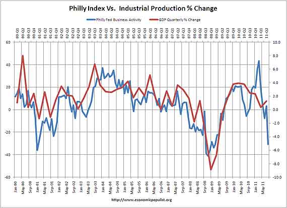 philly vs gdp