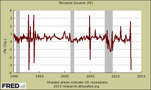 personal income percent change