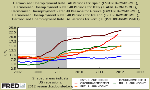 piigs umemployment rates style=