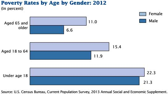 poverty by gender