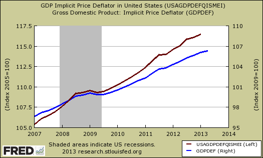 price deflater gdp revision
