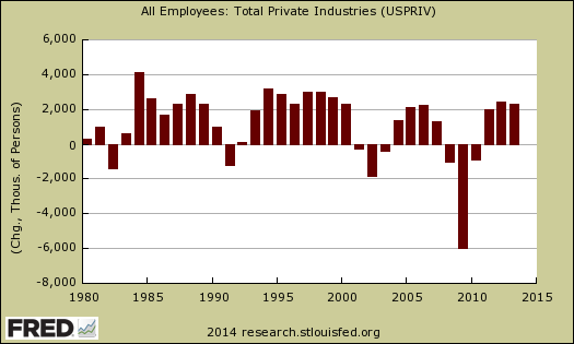 private payrolls annual