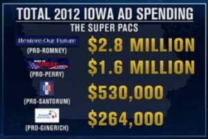 iowa ad spending 2012