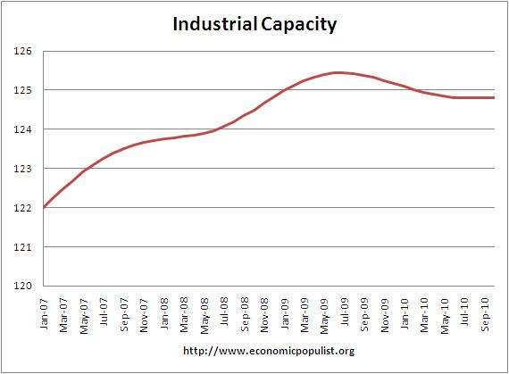 Raw Industrial Capacity