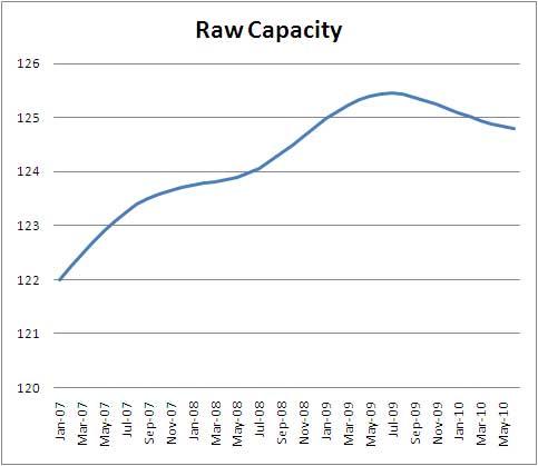 rawcapacity0710.jpg