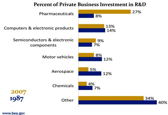 R&D largest percentages