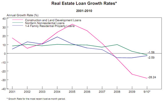 bank residential loan growth