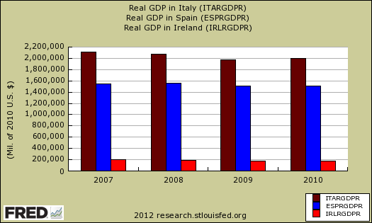 real gdp  italy ireland spain