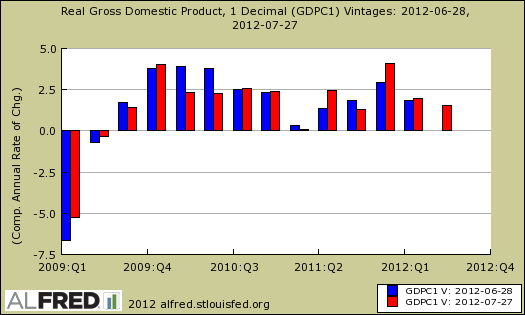 real gdp revisions