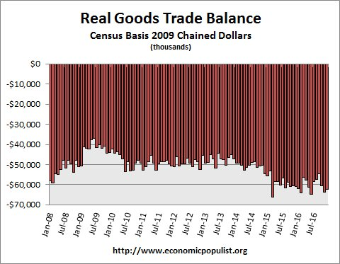 real trade balance up to December 2016