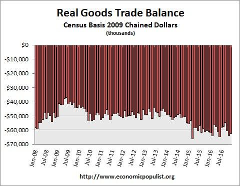 real trade balance up to December 2016