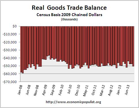 real goods trade trade deficit