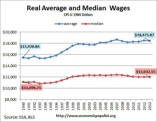 real median and average wage 2013, SSA wage data adjusted for inflation