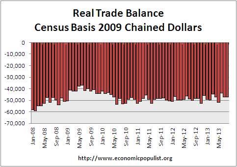 real trade balance month 8/13