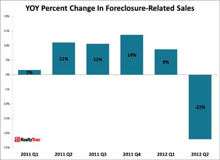 realtytrack foreclosure chg q2
