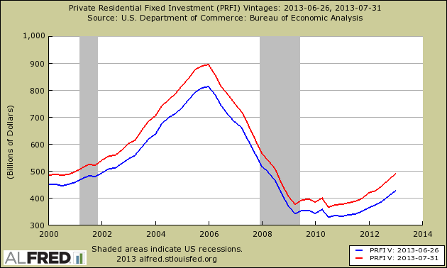 residential private investment gdp revision