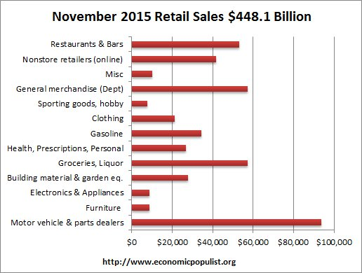 retail sales volume November 2015