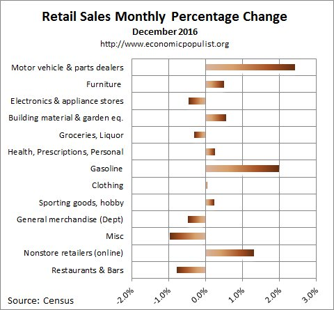 December 2016 retail sales percentage change