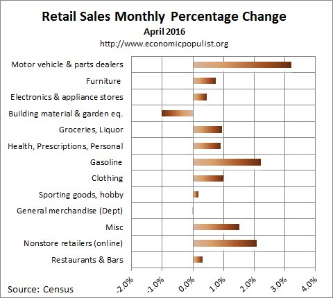 April 2016 retail sales percentage change
