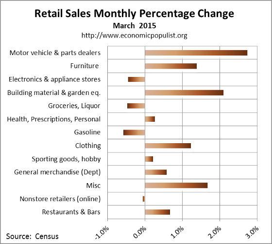 March 2015 retail sales percentage change