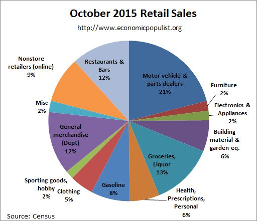 retail sales pie chart October 2015