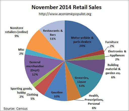 retail sales pie chart November 2014