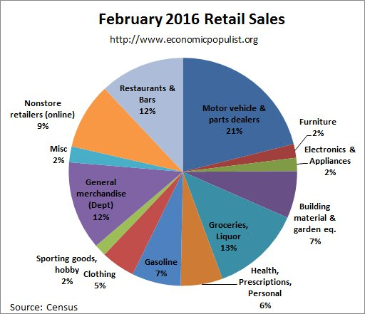 retail sales pie chart February 2016