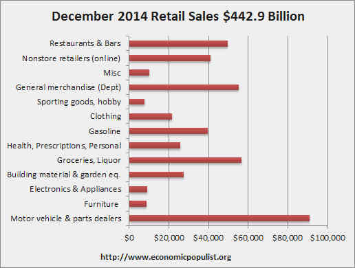 retail sales volume December 2014