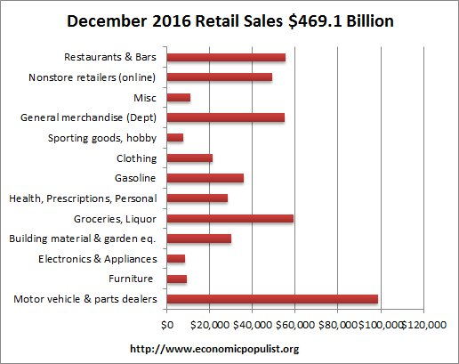 retail sales volume December 2016