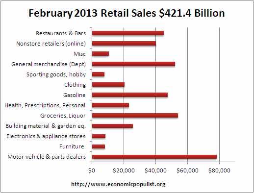 February retail volume 2013